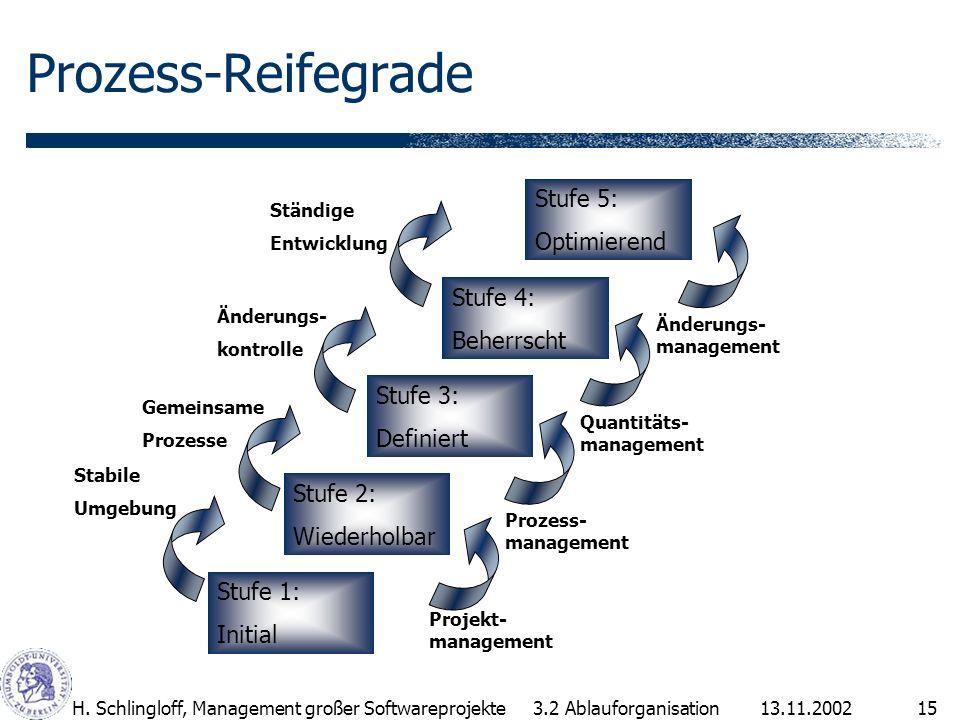 13.11.2002H. Schlingloff, Management großer Softwareprojekte15 Prozess-Reifegrade Stufe 1: Initial Stufe 2: Wiederholbar Stufe 3: Definiert Stufe 4: B