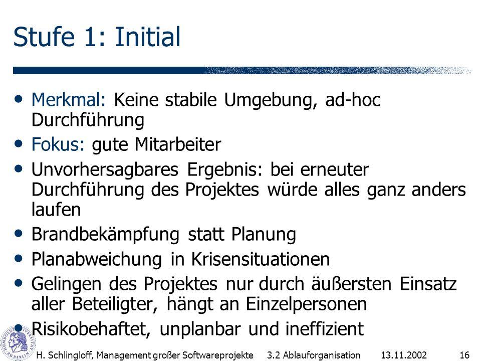 13.11.2002H. Schlingloff, Management großer Softwareprojekte16 Stufe 1: Initial Merkmal: Keine stabile Umgebung, ad-hoc Durchführung Fokus: gute Mitar
