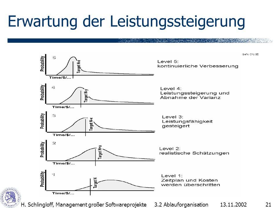 13.11.2002H. Schlingloff, Management großer Softwareprojekte21 Erwartung der Leistungssteigerung 3.2 Ablauforganisation Grafik: CMU SEI