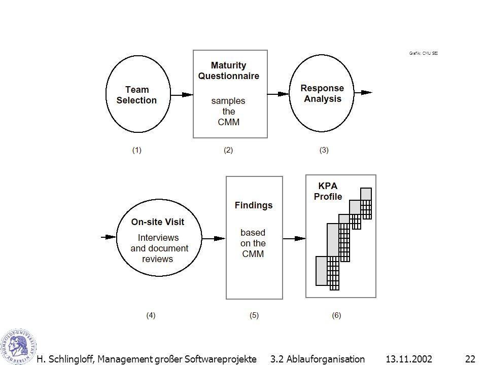 13.11.2002H. Schlingloff, Management großer Softwareprojekte22 3.2 Ablauforganisation Grafik: CMU SEI