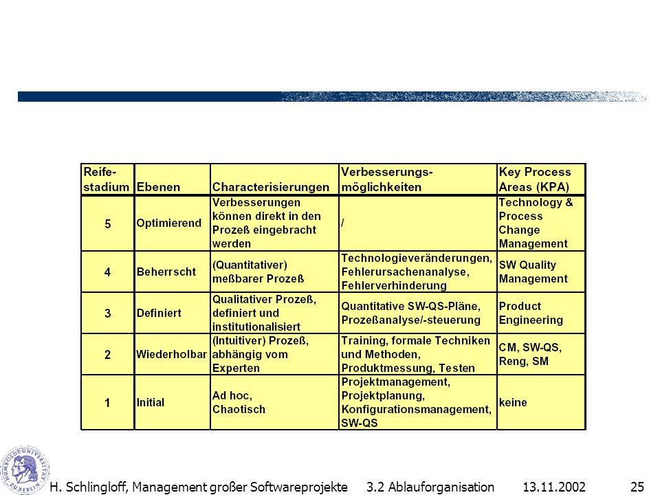13.11.2002H. Schlingloff, Management großer Softwareprojekte25 3.2 Ablauforganisation