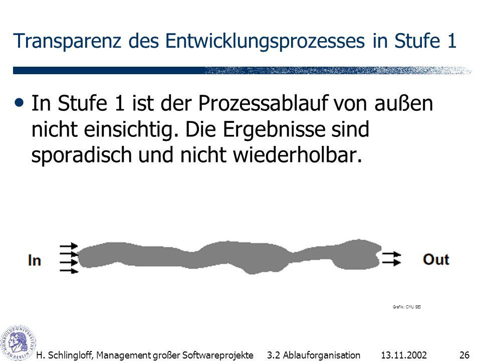 13.11.2002H. Schlingloff, Management großer Softwareprojekte26 Transparenz des Entwicklungsprozesses in Stufe 1 In Stufe 1 ist der Prozessablauf von a