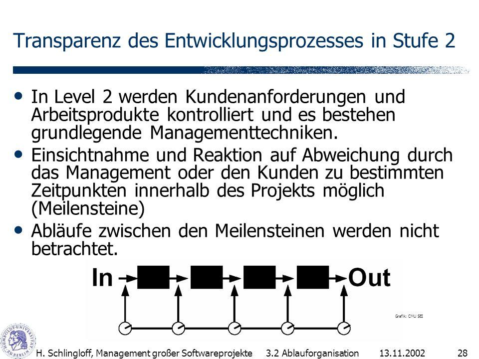 13.11.2002H. Schlingloff, Management großer Softwareprojekte28 Transparenz des Entwicklungsprozesses in Stufe 2 In Level 2 werden Kundenanforderungen