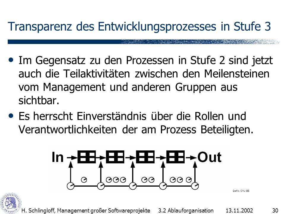 13.11.2002H. Schlingloff, Management großer Softwareprojekte30 Transparenz des Entwicklungsprozesses in Stufe 3 Im Gegensatz zu den Prozessen in Stufe