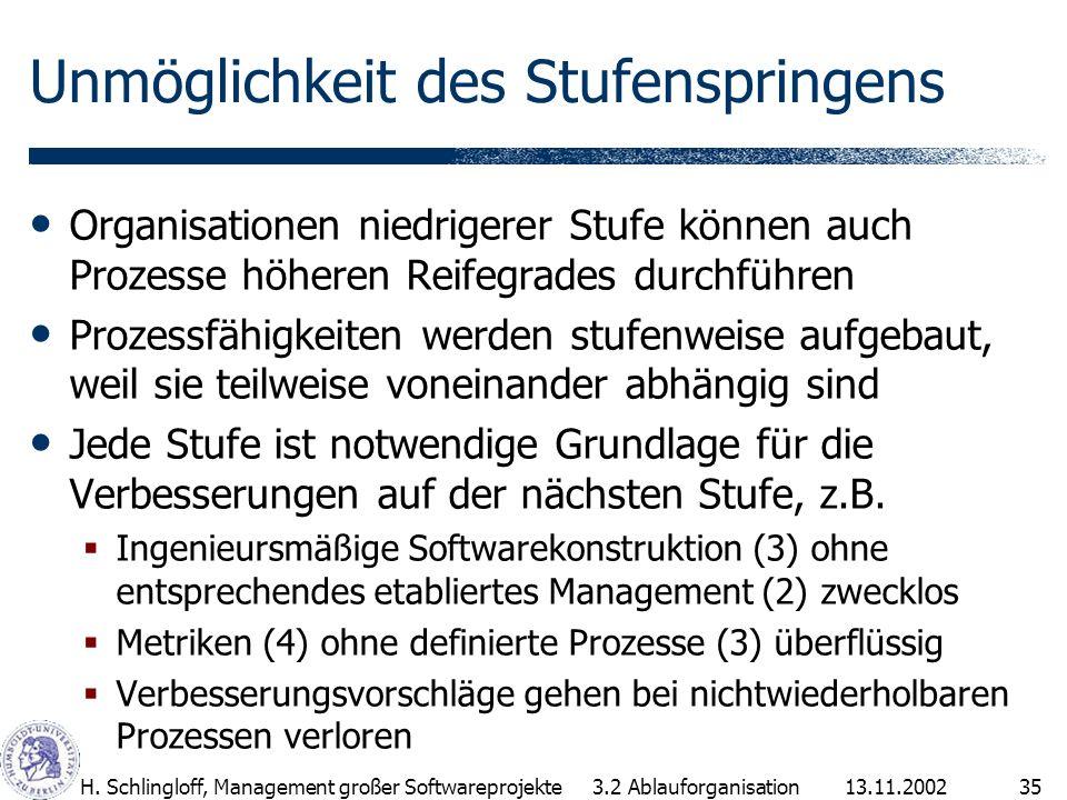 13.11.2002H. Schlingloff, Management großer Softwareprojekte35 Unmöglichkeit des Stufenspringens Organisationen niedrigerer Stufe können auch Prozesse