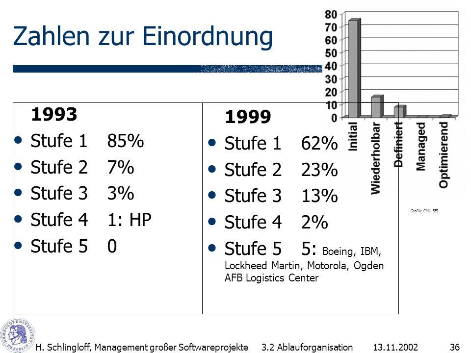 13.11.2002H. Schlingloff, Management großer Softwareprojekte36 Zahlen zur Einordnung 1993 Stufe 185% Stufe 27% Stufe 33% Stufe 4 1: HP Stufe 5 0 1999