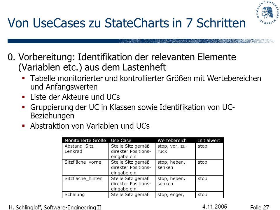 Folie 27 H. Schlingloff, Software-Engineering II 4.11.2005 Von UseCases zu StateCharts in 7 Schritten 0. Vorbereitung: Identifikation der relevanten E