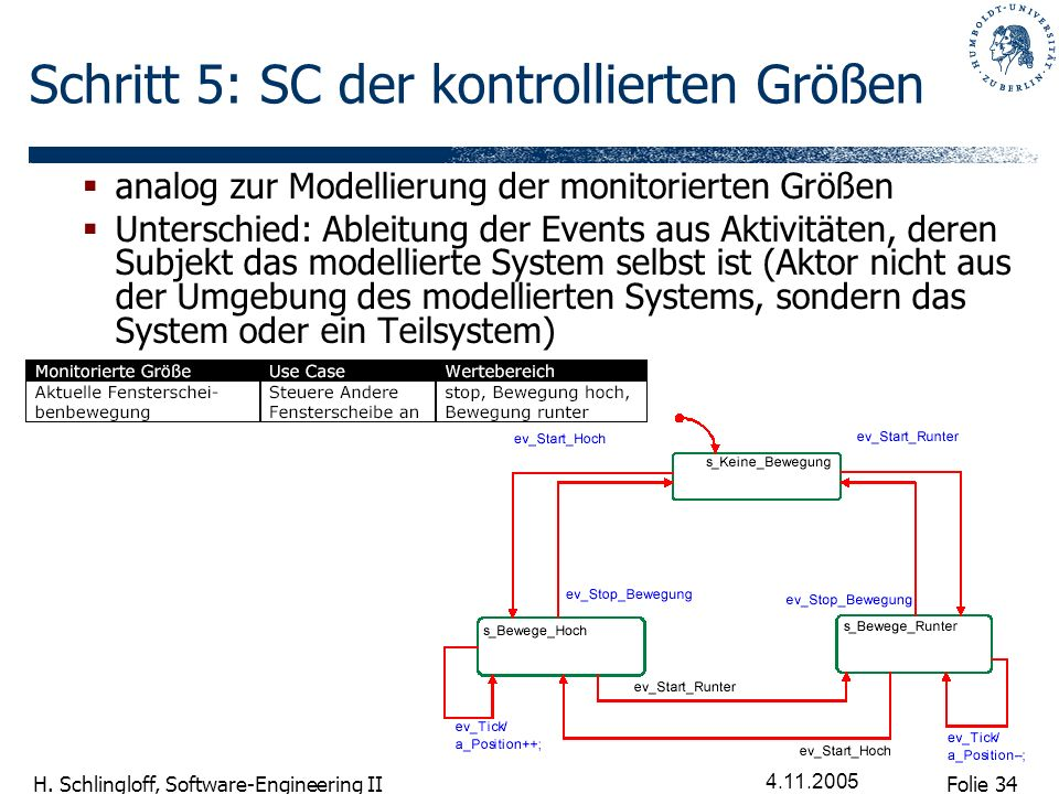 Folie 34 H. Schlingloff, Software-Engineering II 4.11.2005 Schritt 5: SC der kontrollierten Größen analog zur Modellierung der monitorierten Größen Un