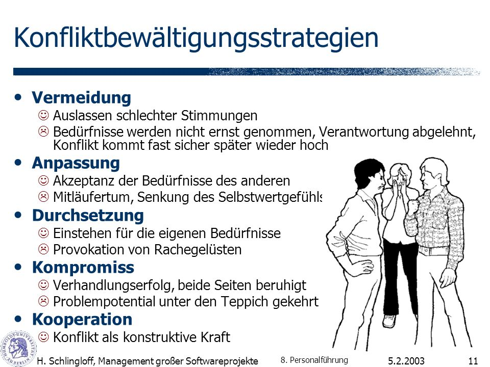5.2.2003H. Schlingloff, Management großer Softwareprojekte11 Konfliktbewältigungsstrategien Vermeidung Auslassen schlechter Stimmungen Bedürfnisse wer