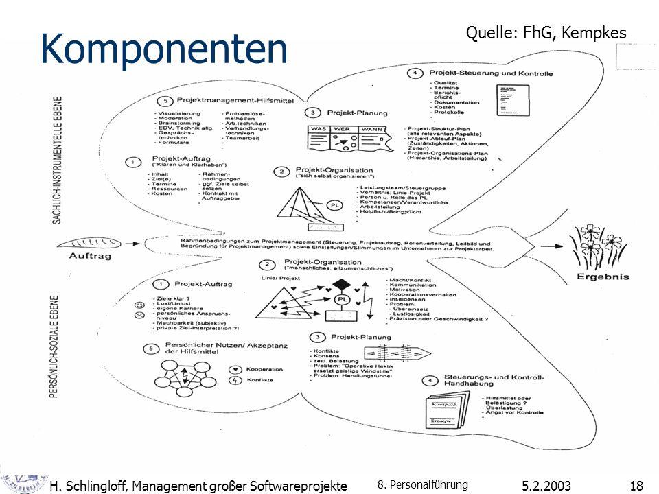 5.2.2003H. Schlingloff, Management großer Softwareprojekte18 Komponenten Quelle: FhG, Kempkes 8. Personalführung