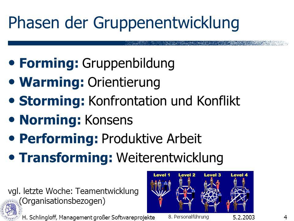 5.2.2003H. Schlingloff, Management großer Softwareprojekte4 Phasen der Gruppenentwicklung Forming: Gruppenbildung Warming: Orientierung Storming: Konf