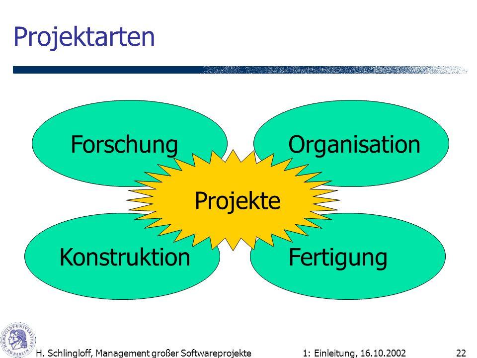 1: Einleitung, 16.10.2002H. Schlingloff, Management großer Softwareprojekte22 Projektarten Forschung Konstruktion Organisation Fertigung Projekte