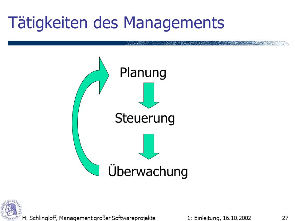 1: Einleitung, 16.10.2002H. Schlingloff, Management großer Softwareprojekte27 Tätigkeiten des Managements Planung Steuerung Überwachung