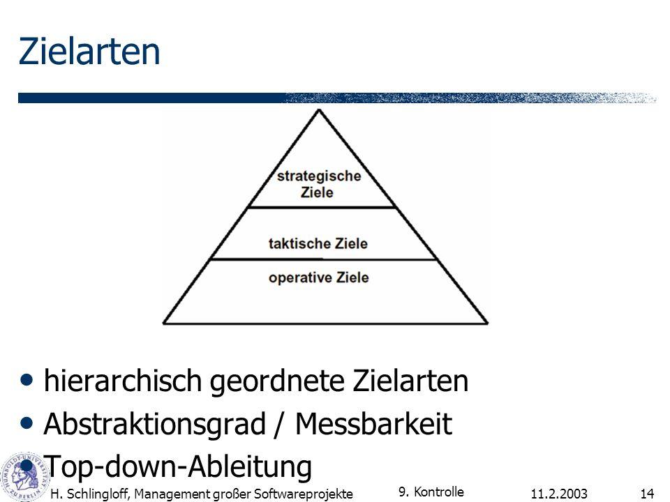 11.2.2003H. Schlingloff, Management großer Softwareprojekte14 Zielarten hierarchisch geordnete Zielarten Abstraktionsgrad / Messbarkeit Top-down-Ablei