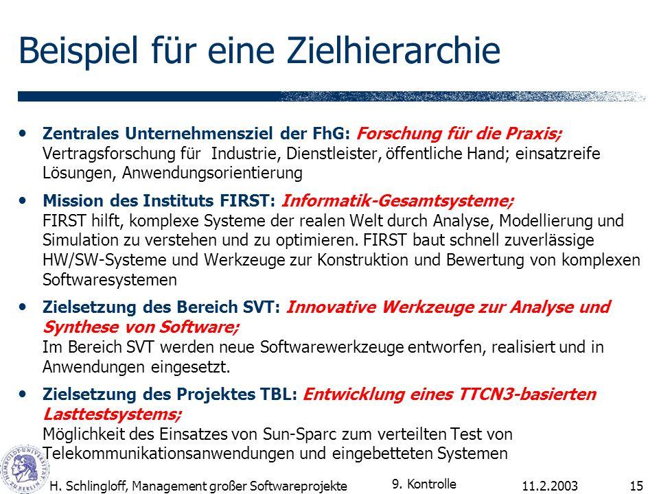 11.2.2003H. Schlingloff, Management großer Softwareprojekte15 Beispiel für eine Zielhierarchie Zentrales Unternehmensziel der FhG: Forschung für die P