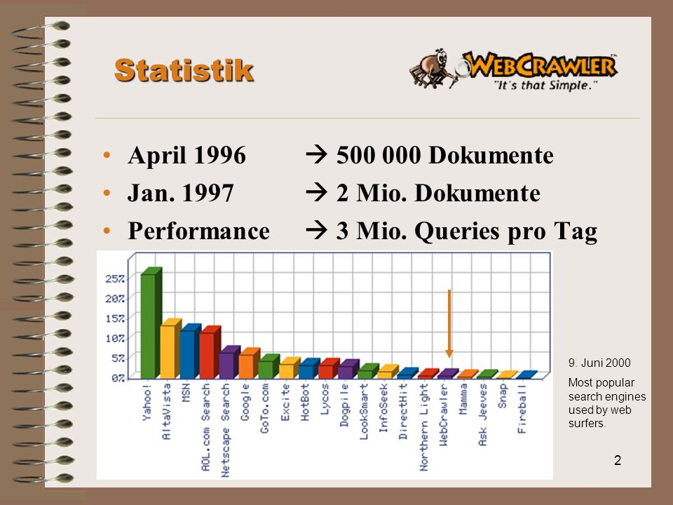2 Statistik April 1996 500 000 Dokumente Jan. 1997 2 Mio. Dokumente Performance 3 Mio. Queries pro Tag 9. Juni 2000 Most popular search engines used b