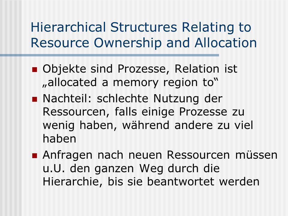 Hierarchical Structures Relating to Resource Ownership and Allocation Objekte sind Prozesse, Relation ist allocated a memory region to Nachteil: schlechte Nutzung der Ressourcen, falls einige Prozesse zu wenig haben, während andere zu viel haben Anfragen nach neuen Ressourcen müssen u.U.