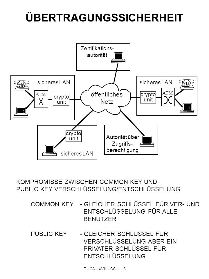 D - CA - XVIII - CC - 16 ÜBERTRAGUNGSSICHERHEIT ATM ATM KOMPROMISSE ZWISCHEN COMMON KEY UND PUBLIC KEY VERSCHLÜSSELUNG/ENTSCHLÜSSELUNG COMMON KEY- GLE