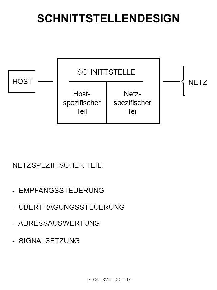 D - CA - XVIII - CC - 17 SCHNITTSTELLENDESIGN HOST NETZ Host- spezifischer Teil SCHNITTSTELLE NETZSPEZIFISCHER TEIL: - EMPFANGSSTEUERUNG - ÜBERTRAGUNG
