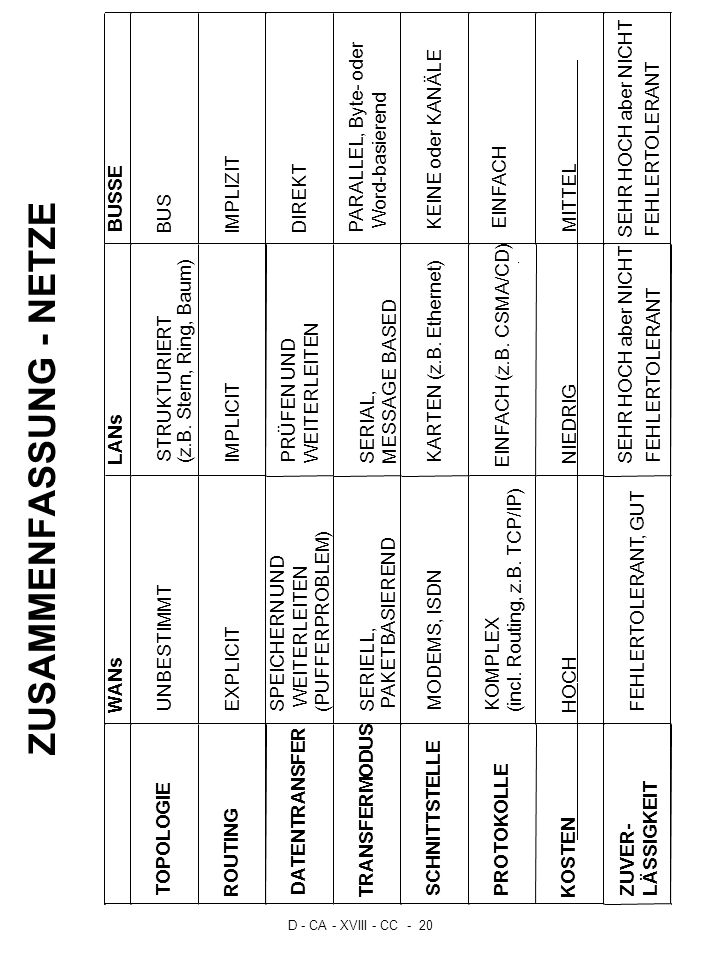 D - CA - XVIII - CC - 20 ZUSAMMENFASSUNG - NETZE WANs LANs BUSSE TOPOLOGIE UNBESTIMMT STRUKTURIERT (z.B. Stern, Ring, Baum) BUS ROUTING EXPLICIT IMPLI