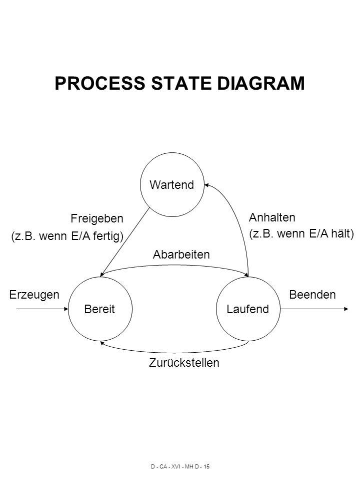 D - CA - XVI - MH D - 15 PROCESS STATE DIAGRAM BereitLaufend Wartend Anhalten (z.B.