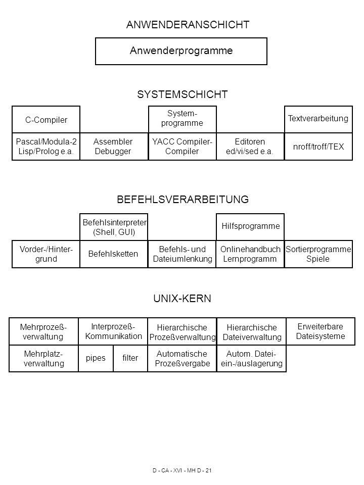 D - CA - XVI - MH D - 21 C-Compiler nroff/troff/TEX System- programme ANWENDERANSCHICHT Anwenderprogramme SYSTEMSCHICHT Pascal/Modula-2 Lisp/Prolog e.a.