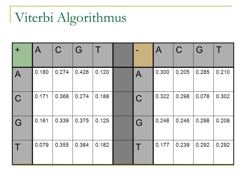 Viterbi Algorithmus +ACGT-ACGT A 0.1800.2740.4260.120 A 0.3000.2050.2850.210 C 0.1710.3680.2740.188 C 0.3220.2980.0780.302 G 0.1610.3390.3750.125 G 0.