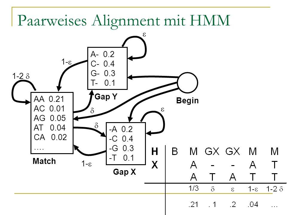 Paarweises Alignment mit HMM AA 0.21 AC 0.01 AG 0.05 AT 0.04 CA 0.02 …. 1-2 Match A- 0.2 C- 0.4 G- 0.3 T- 0.1 Gap Y 1- -A 0.2 -C 0.4 -G 0.3 -T 0.1 Gap