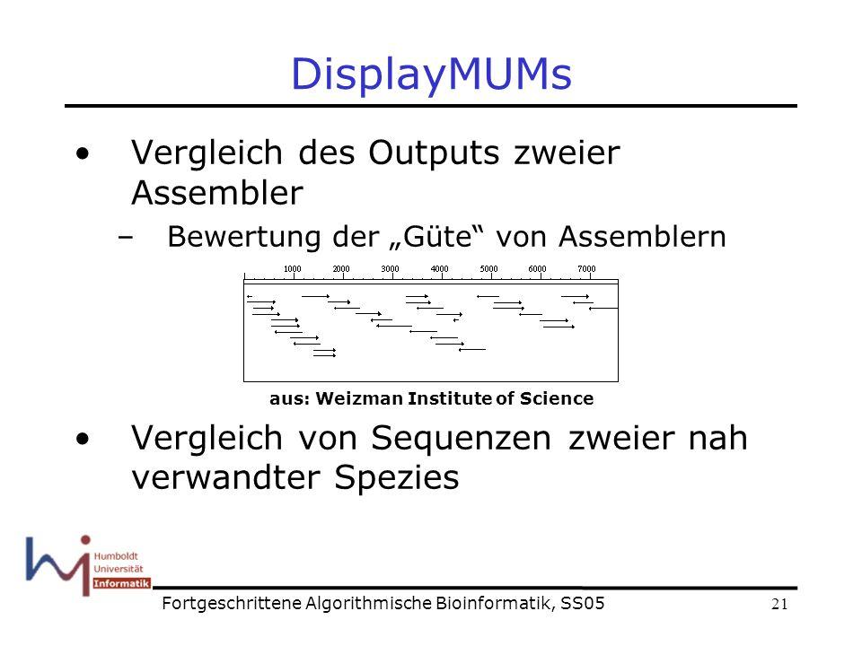 21 DisplayMUMs Vergleich des Outputs zweier Assembler –Bewertung der Güte von Assemblern aus: Weizman Institute of Science Vergleich von Sequenzen zweier nah verwandter Spezies Fortgeschrittene Algorithmische Bioinformatik, SS05