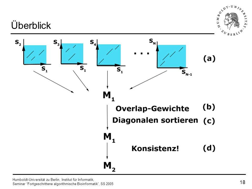Humboldt-Universität zu Berlin, Institut für Informatik, Seminar Fortgeschrittene algorithmische Bioinformatik, SS 2005 17 Algorithmus einmal hinzugef