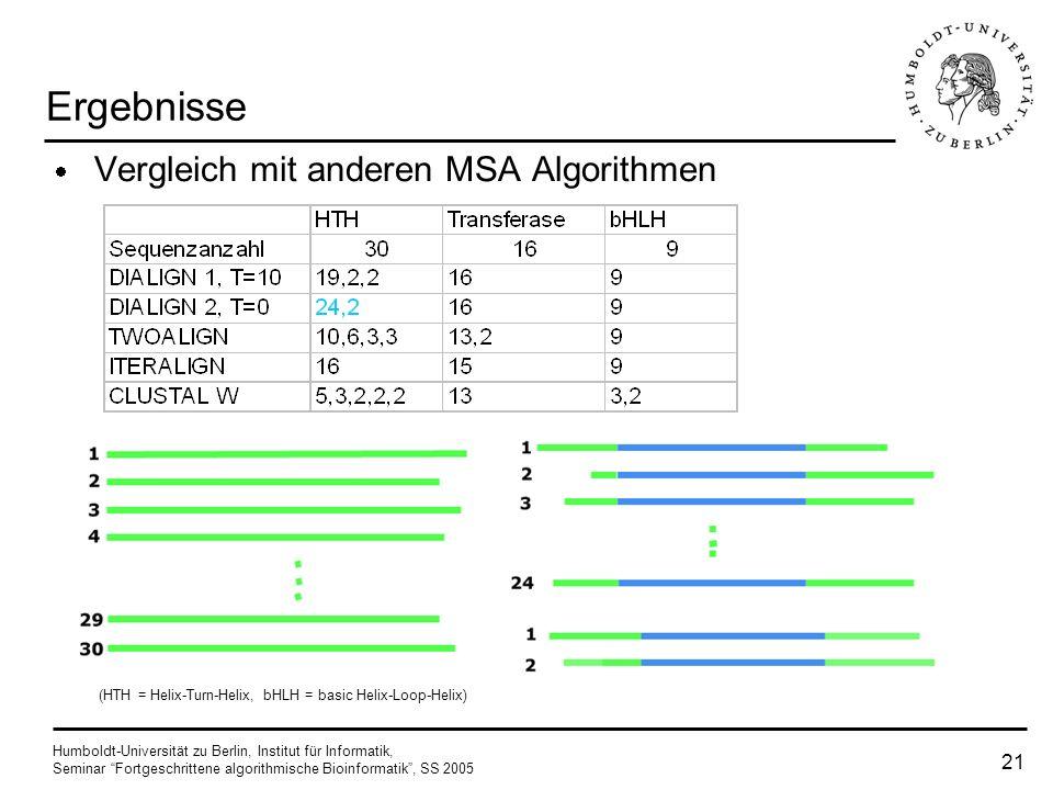 Humboldt-Universität zu Berlin, Institut für Informatik, Seminar Fortgeschrittene algorithmische Bioinformatik, SS 2005 20 Zeitkomplexität (a) (b) (c)