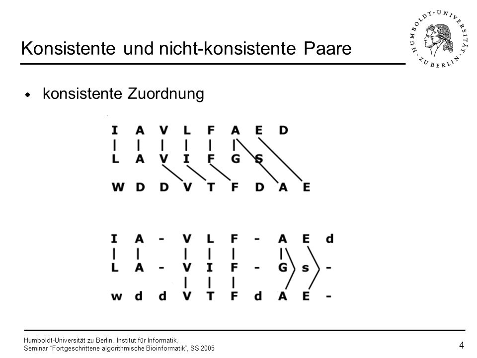 Humboldt-Universität zu Berlin, Institut für Informatik, Seminar Fortgeschrittene algorithmische Bioinformatik, SS 2005 14 Algorithmus Gewichtsscore für Diagonalen berechnen je größer das Gewicht, desto signifikanter die Diagonale