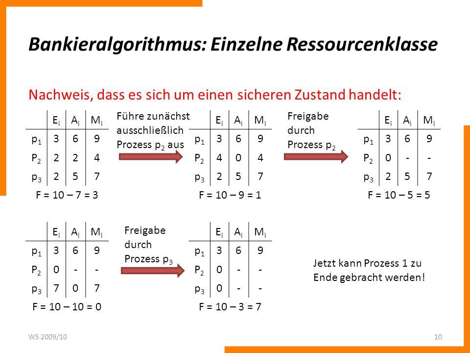 Bankieralgorithmus: Einzelne Ressourcenklasse Nachweis, dass es sich um einen sicheren Zustand handelt: WS 2009/1010 EiEi AiAi MiMi p1p1 369 P2P2 224