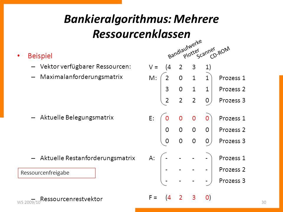 Bankieralgorithmus: Mehrere Ressourcenklassen Beispiel – Vektor verfügbarer Ressourcen: – Maximalanforderungsmatrix – Aktuelle Belegungsmatrix – Aktue