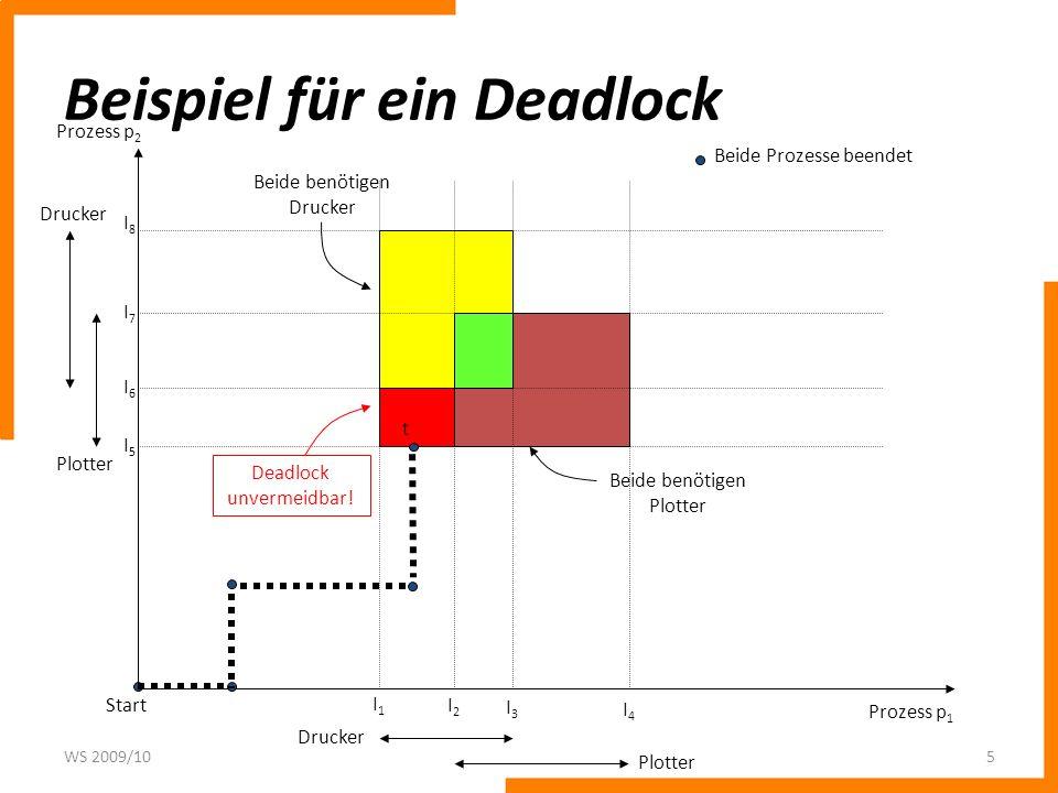 Beispiel für ein Deadlock WS 2009/105 Prozess p 2 Prozess p 1 Drucker Plotter Drucker Plotter I1I1 I2I2 I3I3 I4I4 I5I5 I6I6 I7I7 I8I8 Beide Prozesse b