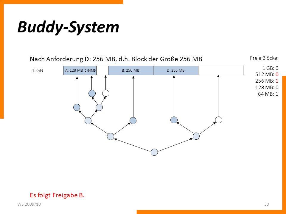 Buddy-System WS 2009/1030 1 GB Freie Blöcke: 1 GB: 0 512 MB: 0 256 MB: 1 128 MB: 0 64 MB: 1 Nach Anforderung D: 256 MB, d.h. Block der Größe 256 MB Es
