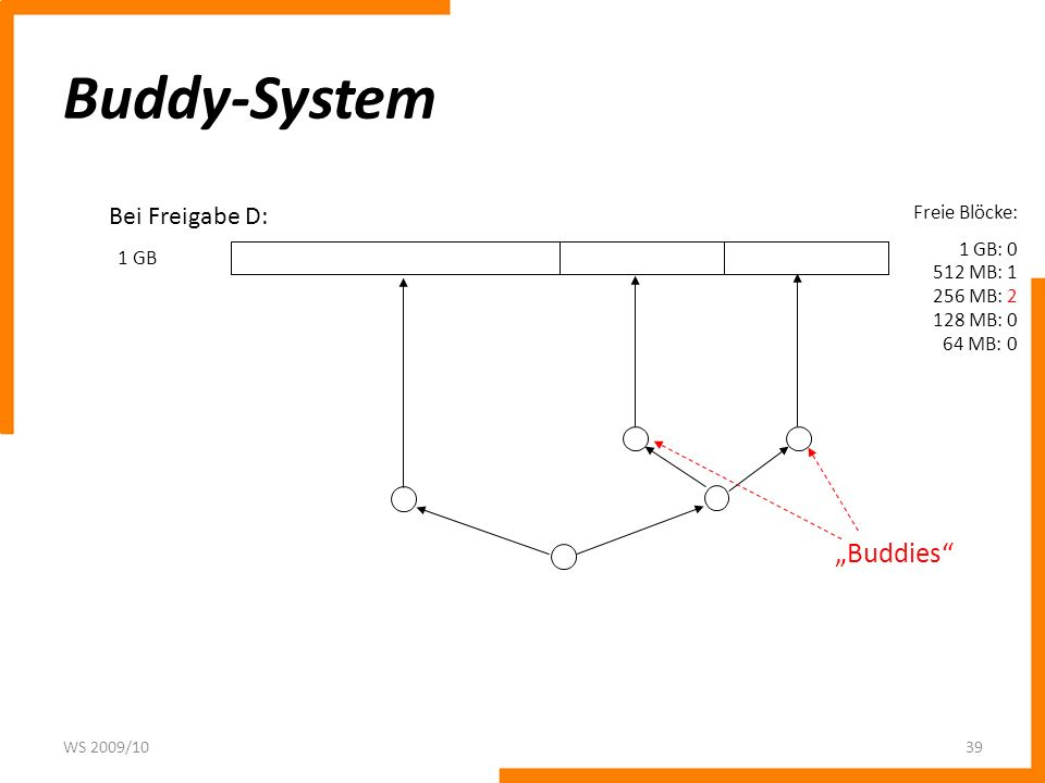 Buddy-System WS 2009/1039 1 GB Freie Blöcke: 1 GB: 0 512 MB: 1 256 MB: 2 128 MB: 0 64 MB: 0 Bei Freigabe D: Buddies