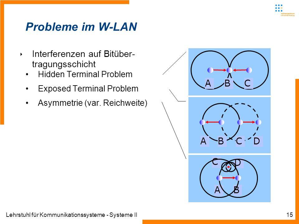 Lehrstuhl für Kommunikationssysteme - Systeme II15 Probleme im W-LAN Interferenzen auf Bitüber- tragungsschicht Hidden Terminal Problem Exposed Terminal Problem Asymmetrie (var.