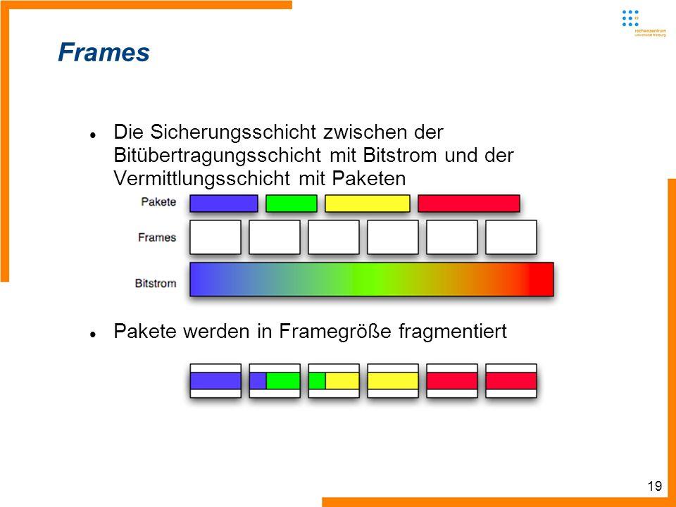 19 Frames Die Sicherungsschicht zwischen der Bitübertragungsschicht mit Bitstrom und der Vermittlungsschicht mit Paketen Pakete werden in Framegröße fragmentiert