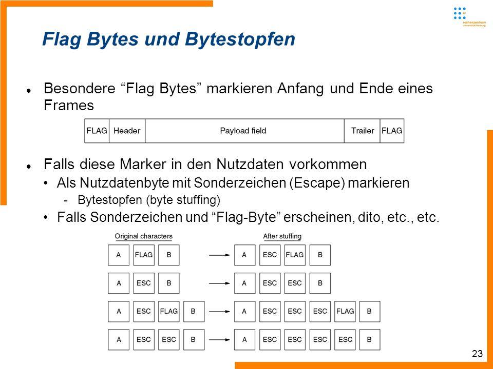 23 Flag Bytes und Bytestopfen Besondere Flag Bytes markieren Anfang und Ende eines Frames Falls diese Marker in den Nutzdaten vorkommen Als Nutzdatenbyte mit Sonderzeichen (Escape) markieren -Bytestopfen (byte stuffing) Falls Sonderzeichen und Flag-Byte erscheinen, dito, etc., etc.