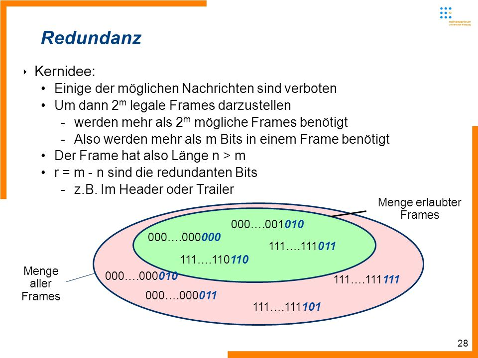 28 Redundanz Kernidee: Einige der möglichen Nachrichten sind verboten Um dann 2 m legale Frames darzustellen -werden mehr als 2 m mögliche Frames benötigt -Also werden mehr als m Bits in einem Frame benötigt Der Frame hat also Länge n > m r = m - n sind die redundanten Bits -z.B.
