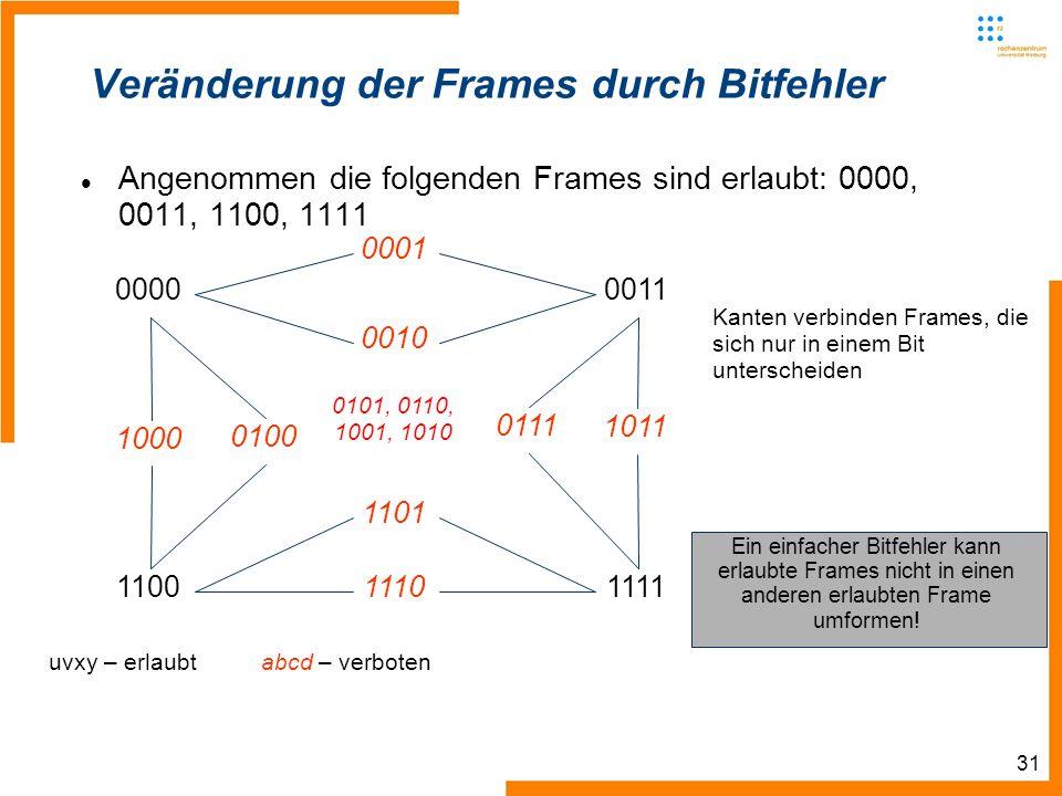 31 Veränderung der Frames durch Bitfehler Angenommen die folgenden Frames sind erlaubt: 0000, 0011, 1100, 1111 0000 0011 11001111 1000 0100 0010 0001 1011 0111 1110 1101 uvxy – erlaubt abcd – verboten Kanten verbinden Frames, die sich nur in einem Bit unterscheiden Ein einfacher Bitfehler kann erlaubte Frames nicht in einen anderen erlaubten Frame umformen.