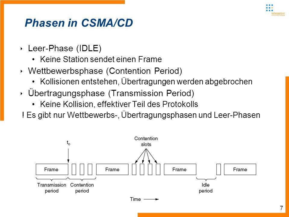 7 Phasen in CSMA/CD Leer-Phase (IDLE) Keine Station sendet einen Frame Wettbewerbsphase (Contention Period) Kollisionen entstehen, Übertragungen werden abgebrochen Übertragungsphase (Transmission Period) Keine Kollision, effektiver Teil des Protokolls .