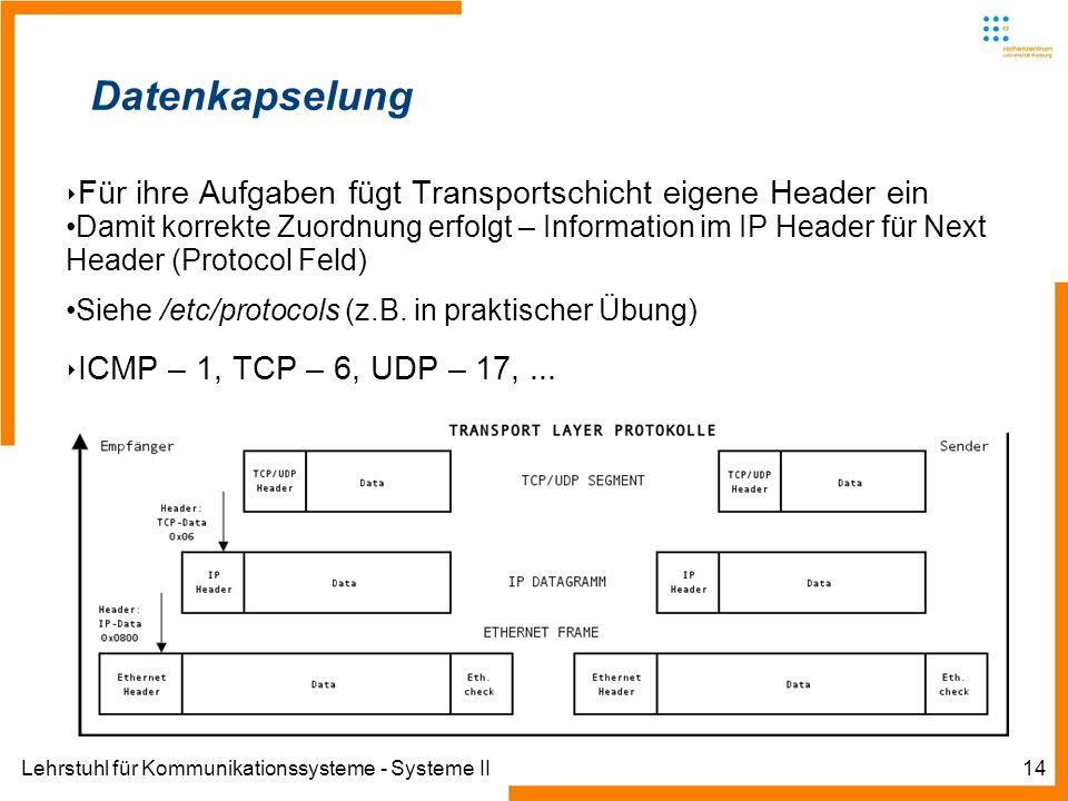 Lehrstuhl für Kommunikationssysteme - Systeme II14 Datenkapselung Für ihre Aufgaben fügt Transportschicht eigene Header ein Damit korrekte Zuordnung erfolgt – Information im IP Header für Next Header (Protocol Feld) Siehe /etc/protocols (z.B.