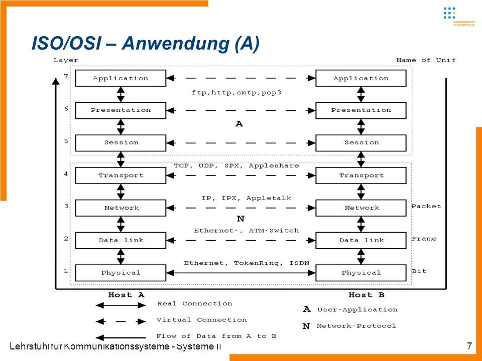 Lehrstuhl für Kommunikationssysteme - Systeme II28 Funktionsweise – Zonen und Übertragungen Zonen sind Verwaltungsräume Zonen-Administratoren sind für einen Teil des Namensraumens einer Domain verantwortlich Die Befugnis wird von der Domain an die Subdomain übertragen