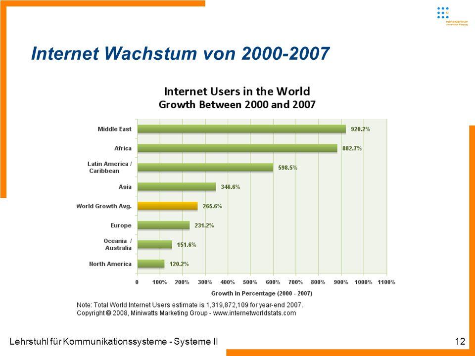 Lehrstuhl für Kommunikationssysteme - Systeme II12 Internet Wachstum von 2000-2007