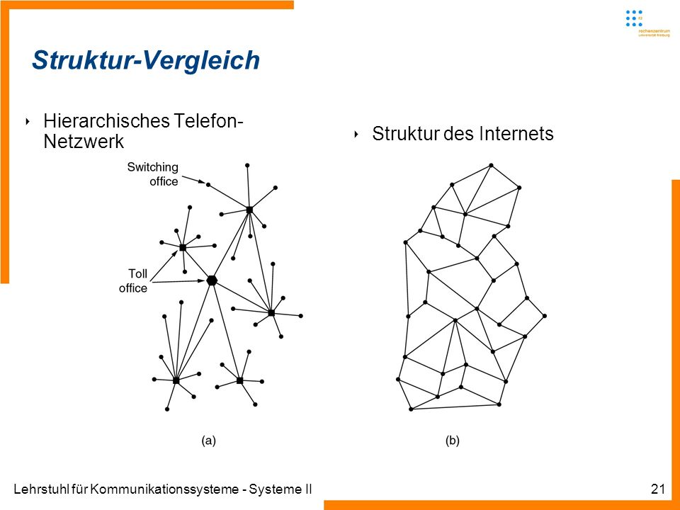 Lehrstuhl für Kommunikationssysteme - Systeme II21 Informatik IIIWinter 2007/08Informatik IIIWinter 2007/08 Rechnernetze und TelematikAlbert-Ludwig-Un