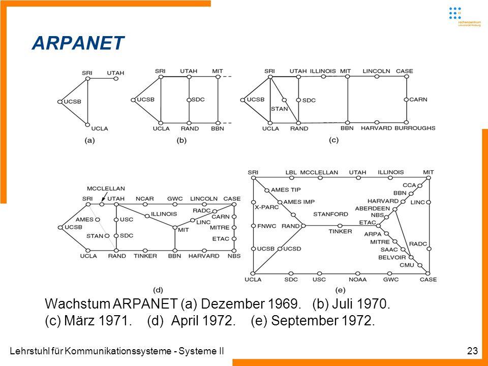 Lehrstuhl für Kommunikationssysteme - Systeme II23 Informatik IIIWinter 2007/08Informatik IIIWinter 2007/08 Rechnernetze und TelematikAlbert-Ludwig-Un