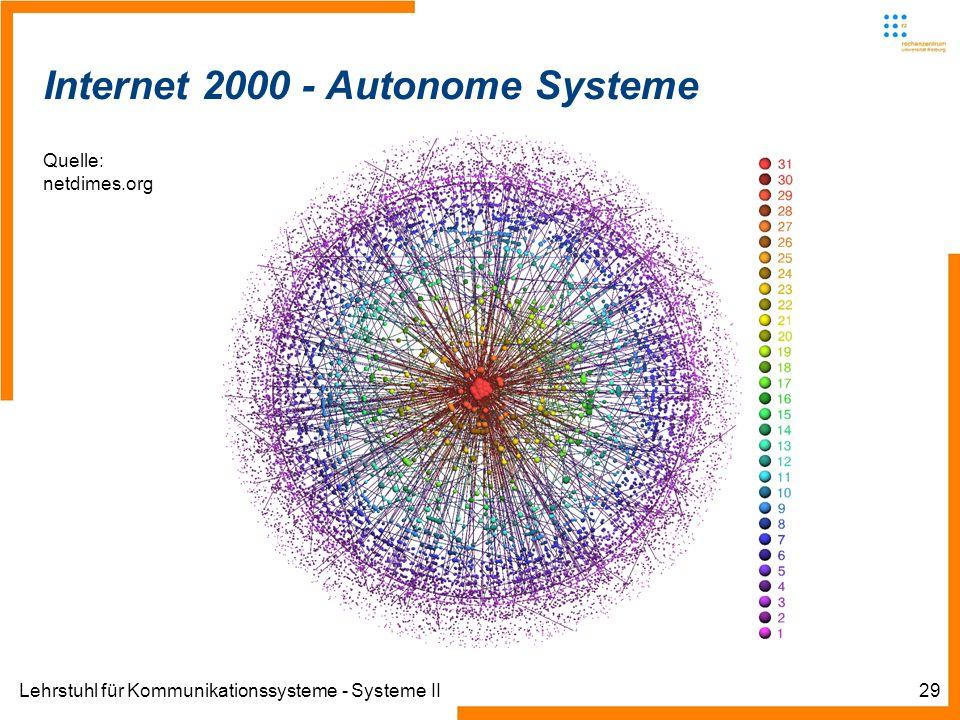 Lehrstuhl für Kommunikationssysteme - Systeme II29 Informatik IIIWinter 2007/08Informatik IIIWinter 2007/08 Rechnernetze und TelematikAlbert-Ludwig-Un