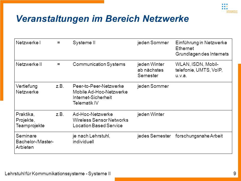 Lehrstuhl für Kommunikationssysteme - Systeme II9 Veranstaltungen im Bereich Netzwerke Netzwerke I =Systeme IIjeden SommerEinführung in Netzwerke Ethe